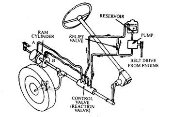 Power Assisted Steering