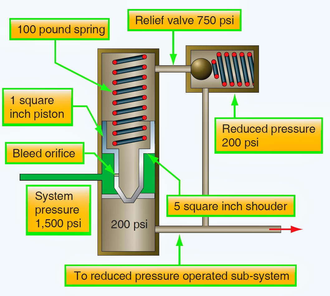 Operating Mechanism Of A Pressure Reducing Valve on Servo Valve Diagram