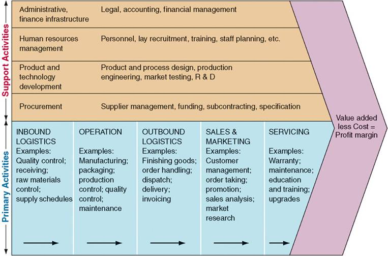 sainsburys value chain analysis