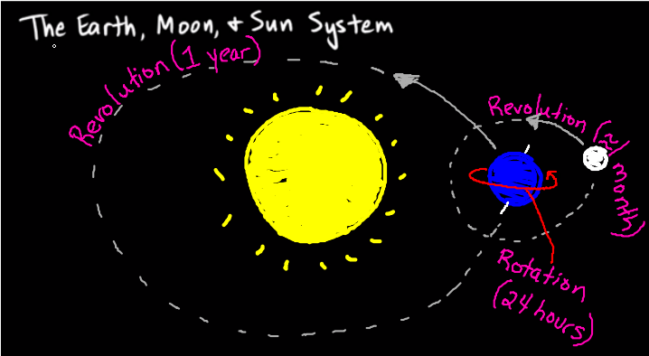sun and moon orbit the earth in our solar system of - photo #20