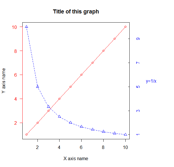how to give x axis to title on r