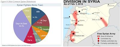 NATO Using Al Qaeda Rat Lines to Flood Syria With Foreign Terrorists | WestPoint_1_SyriaAQvsAS | Military NATO War Propaganda World News