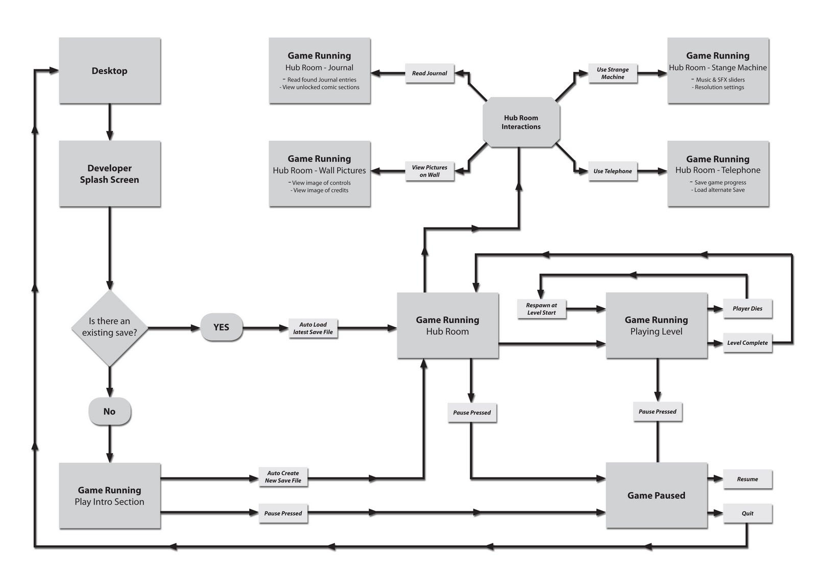 Barryhevans game design blog start menu flow chart v2 this version has all menu screens integrated into the game world the start screen has also now gone with the game launching straight into gameplay nvjuhfo Choice Image