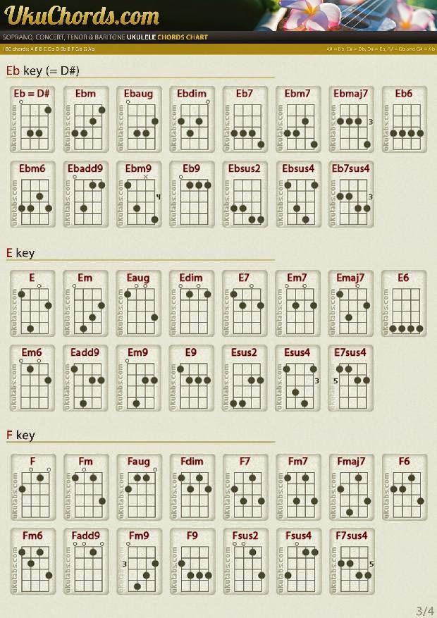 chord ukulele