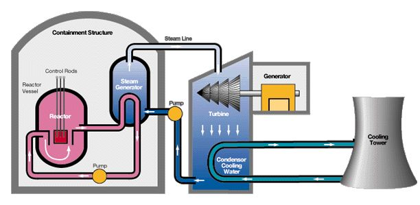 Nuclear fuels reprocessing coalition according to fitch ratings cost and retirement of some plants will likely keep a cap on us nuclear development into the mid term ccuart Image collections