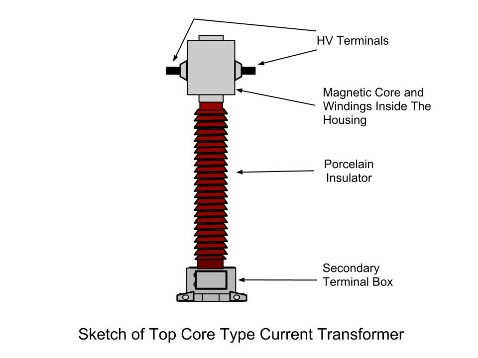 Electrical Systems Current Transformer