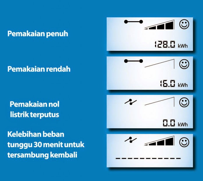 petunjuk penggunaan kwh meter landis gyr