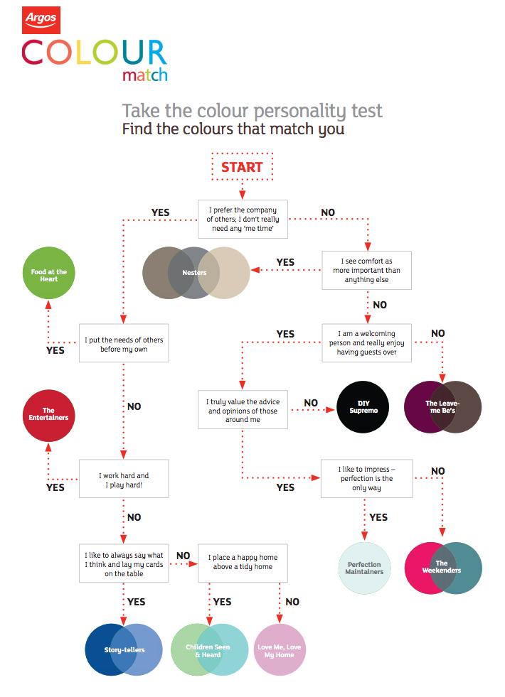 Matchmaking personality test
