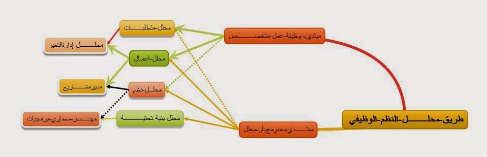 طريق محلل النظم الوظيفي
