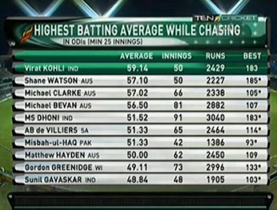 Virat-Kohli-Best-batting-average-in-Chasing