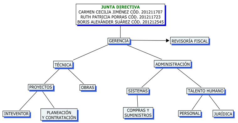 Construcciones jsb for Organigrama de una empresa constructora