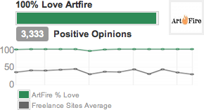 100 percent LOVE ArtFire baby! We are Number ONE baby! :~)
