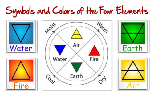 The Triangle Basics Of Elemental Symbolism The Four Elements