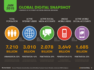 Statistics describing digital use around the world as of January 2015