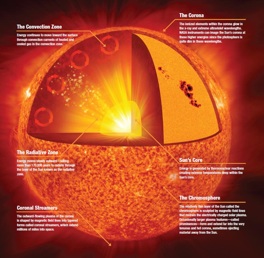 sun as a star suns vital statistics how old sun.