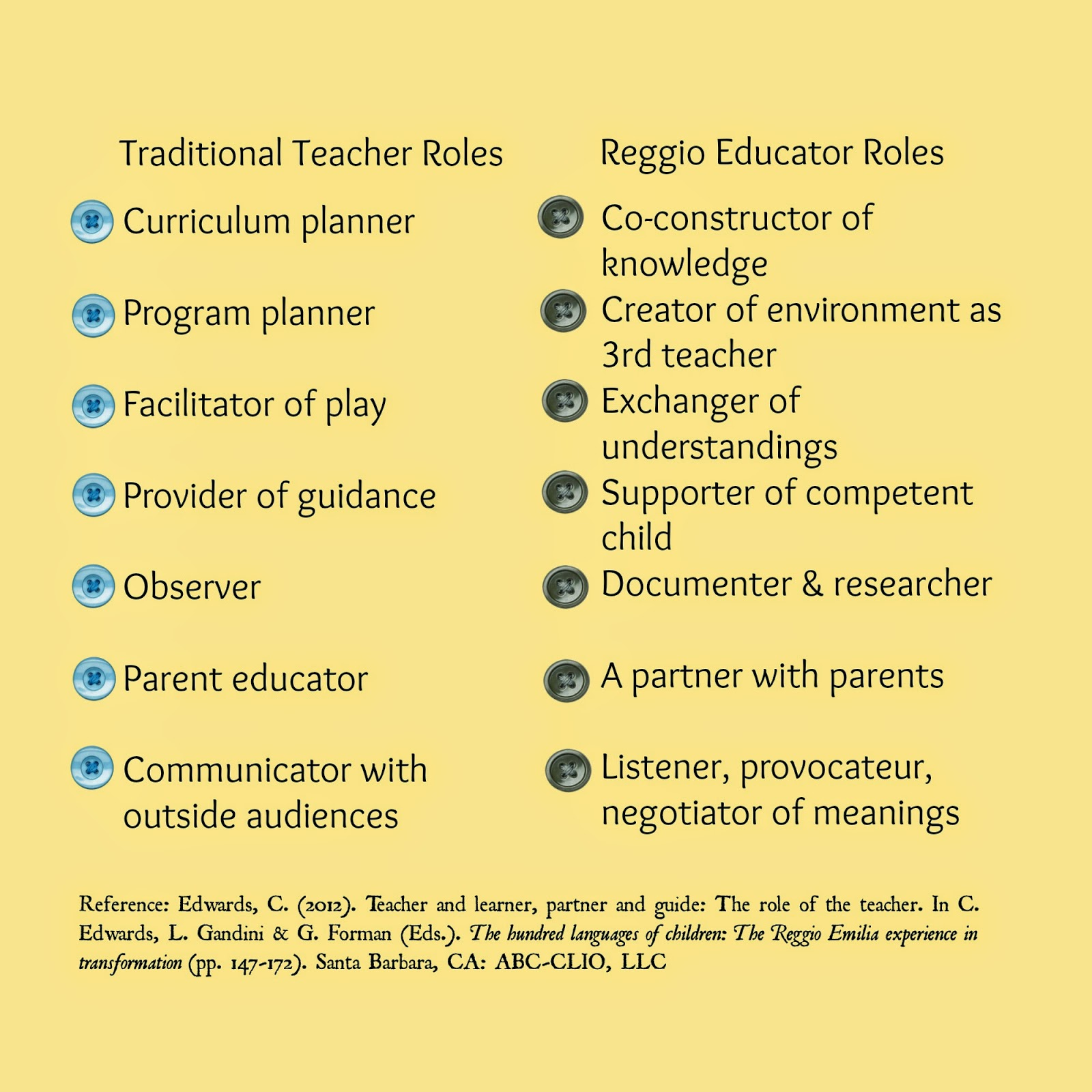 Comparison of traditional versus Reggio educator roles