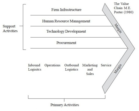 management for all value chain framework