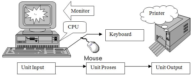 gambar hardware komputer