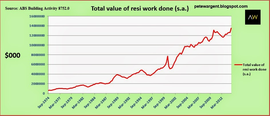 total value of residential work done SA