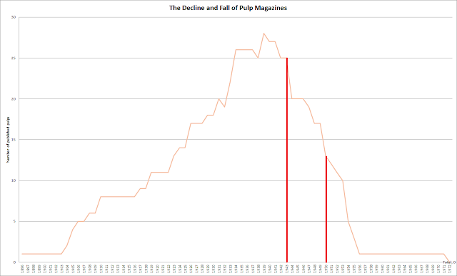 The rise and fall of the pulps , a timeline