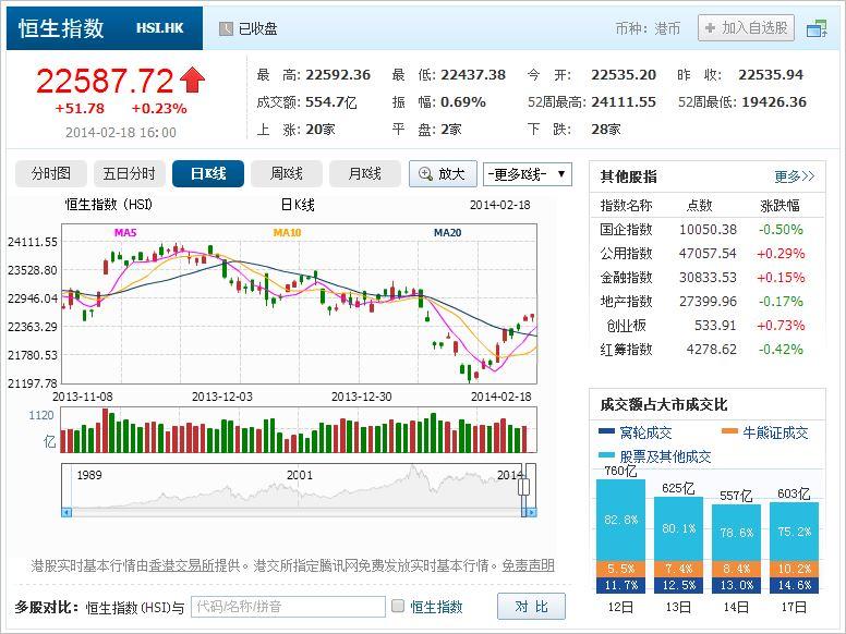 中国株コバンザメ投資 香港ハンセン指数20140218