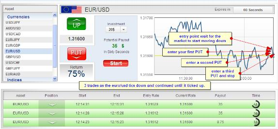 how to trade nfp binary options