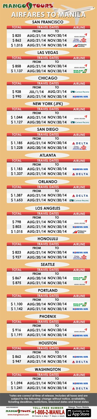 Current airfares to Manila as of June 7, 2014