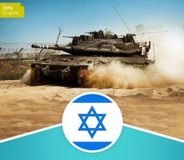 إنفوغرافيك| دول دعمت الاحتلال بالسلاح خلال العدوان