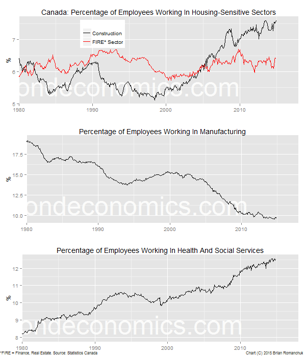 Chart: Canadian Employment By Sector Trends