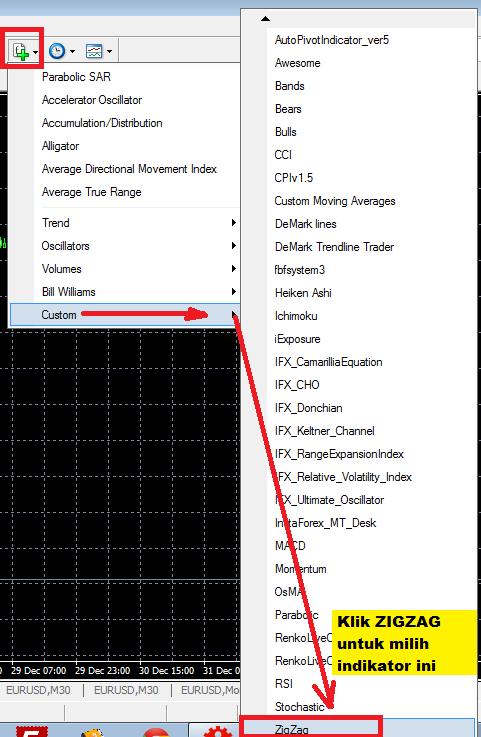 Cara menggunakan indikator zigzag forex