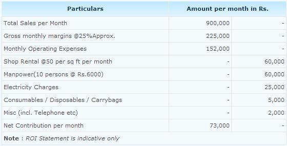 Cafe Amul Franchise ROI (Return on Investments) Chart