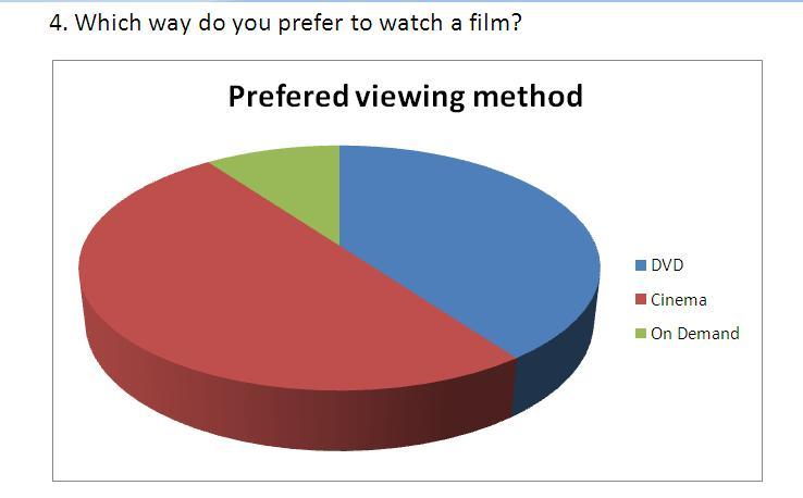 Questionnaire - DVDs?
