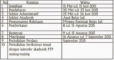 jadwalan Program Peningkatan Kualifikasi S-2 bagi Guru SMP tahun 2015 sampai dengan 2017