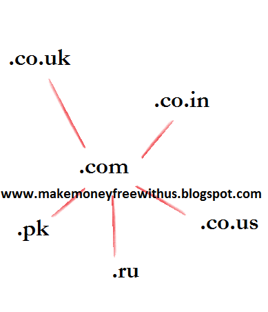 Stopping Country specific URL redirection on Blogger
