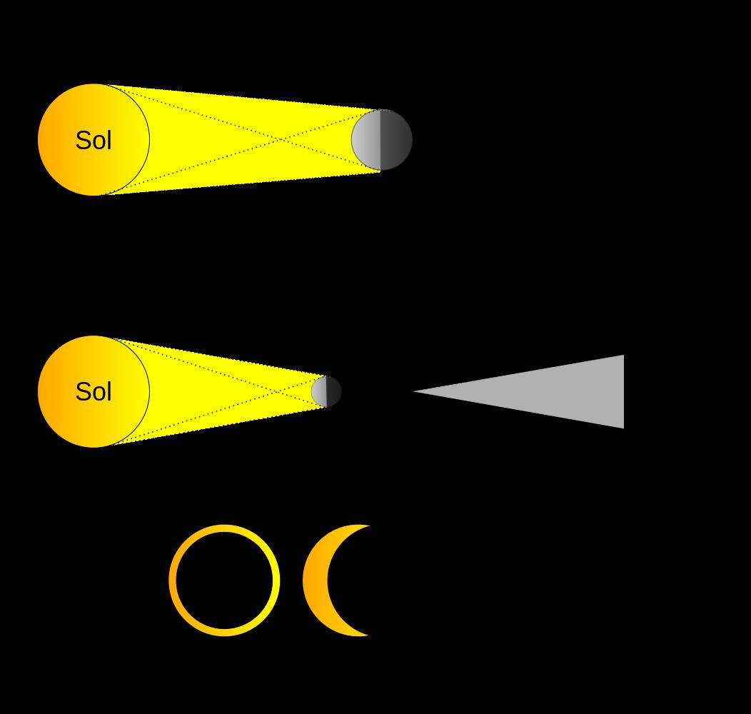 Esquematização do eclipse Solar