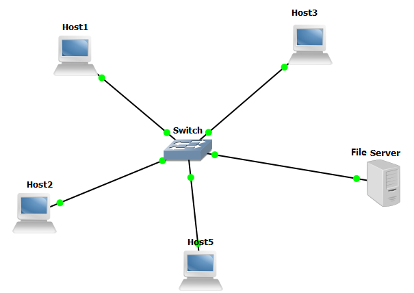 networking client server architecture The client/server model is an architecture (ie, a system design) that divides processing between clients and servers that can run on the same computer or, more commonly, on different computers on the same network.