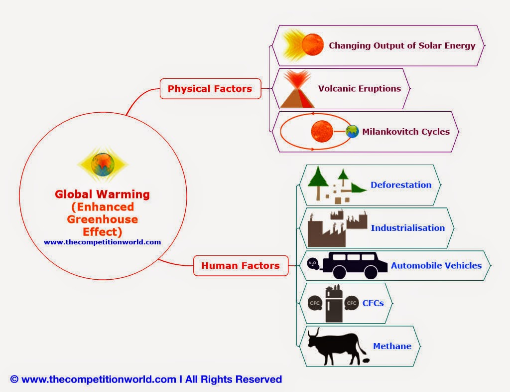 a cause effect essay about global warming