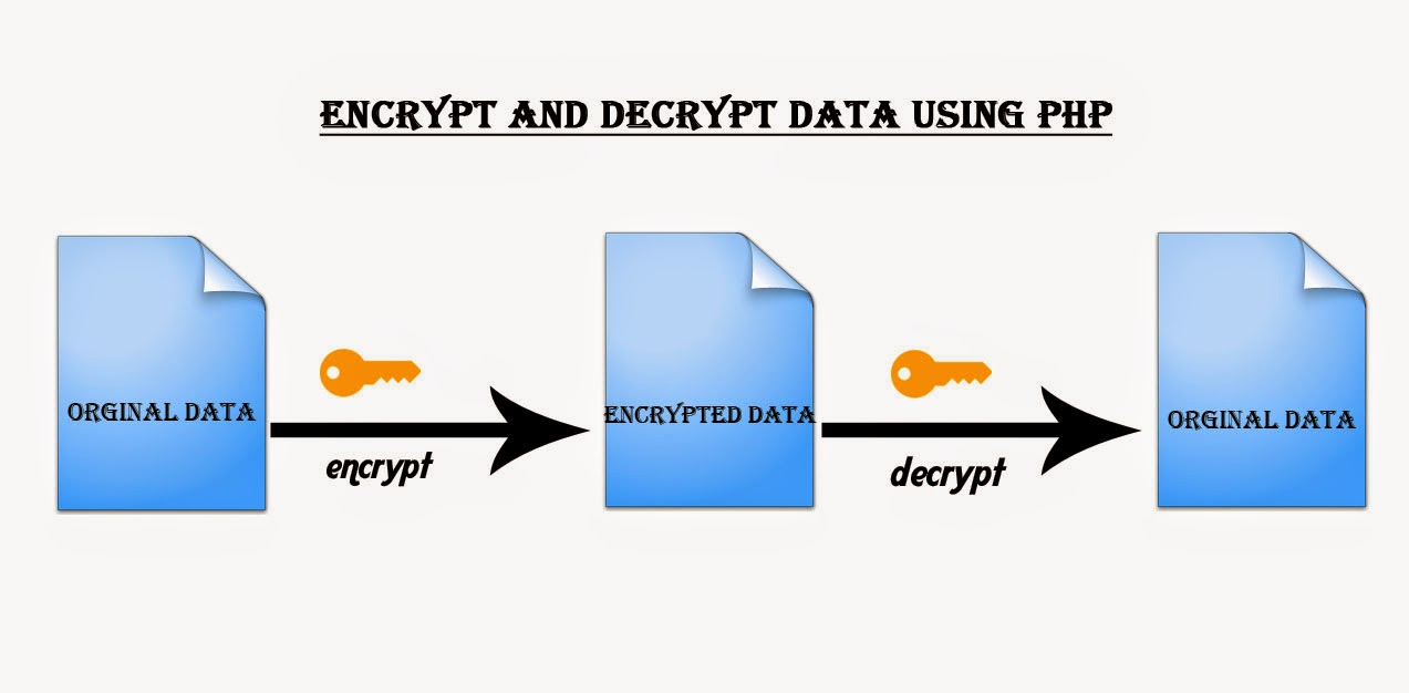 Encrypt and Decrypt Data using PHP
