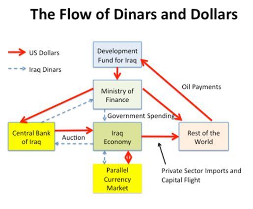 تدفقات الدينار والدولار داخل العراق