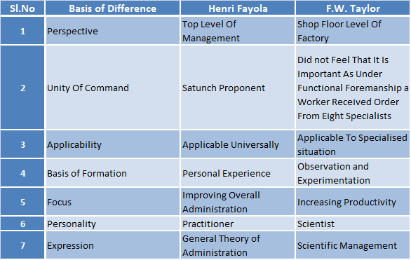 similarities between fayol and mintzberg Essay on fayol vs mintzberg management is the art of organising and allocating various tasks and resources in order for a business to achieve its objectives these.