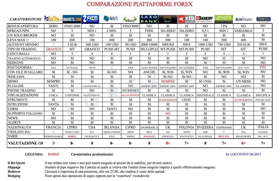 Tabelle correlazioni forex
