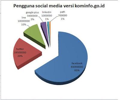 Blog Info, Statistik-01