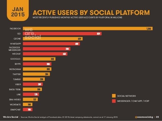 سوشل میڈیا کی درجہ بندی بقدرِ صارفین