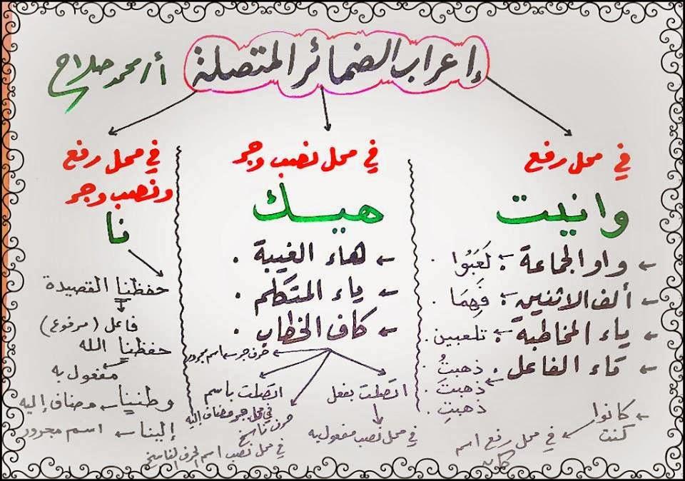 اعراب الضمائر المتصلة في اللغة العربية