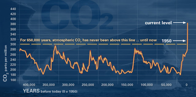 Climate Change and the Rise in CO2 Emissions