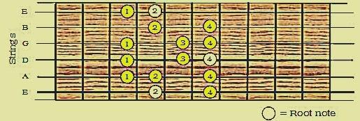 Fingering Alat Musik Gitar 4: Skala Major