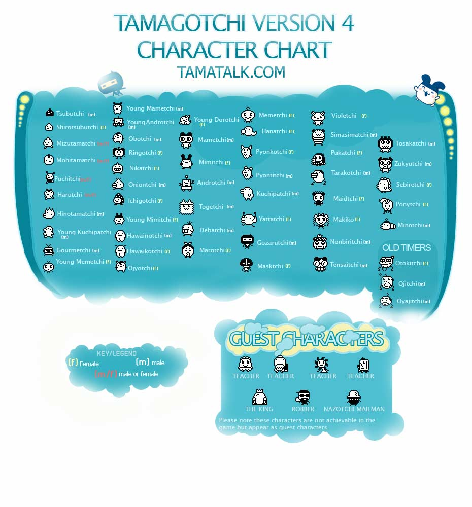 Tamagotchi world charts here are the growth and character charts some are missing if you need any special ones like angelgotchi or anything just comment and within the next 5 nvjuhfo Images