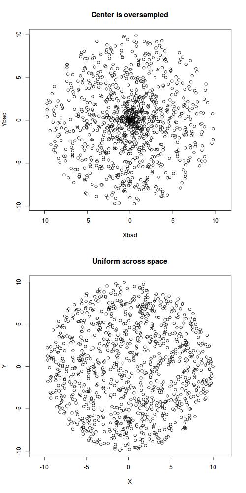Sample uniformly within a fixed radius.