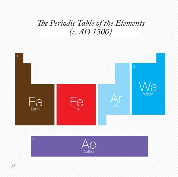 La tabla periódica minimalista