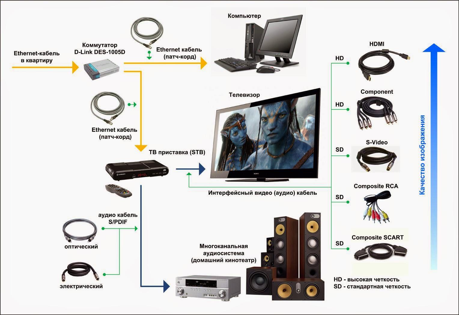 Как сделать звук на телевизоре при подключении пк через hdmi